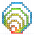 Octagonal number 96 with red boxes.png