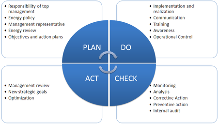 Iso 50001 wikipedia the 4 phases of the pdca circle plan the overall responsibility for the installed energy management system fandeluxe Gallery