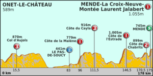 Paris-Nice 2012 Profile stage 5.png