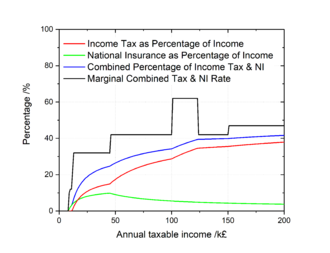 Taxation in the United Kingdom - UK income tax and National Insurance as a percentage of taxable pay, and marginal income tax and NI rate (2017–18).