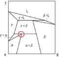 Peritectoid phase diagram.png