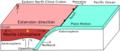 Phanerozoic north china craton extension model.png