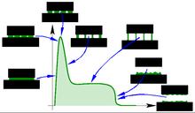 Courbe contrainte déformation mesurée au cours d'une épreuve d'adhérence.