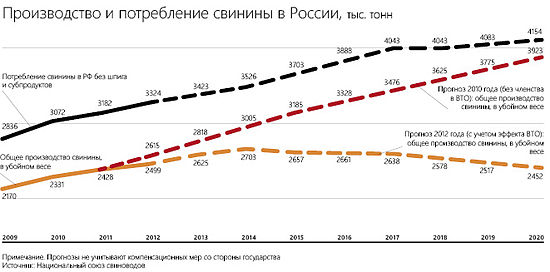 Production and consumption of pork in Russia.jpg