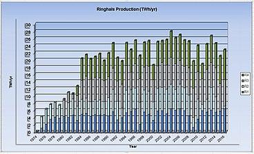 Elproduktion for de 4 reaktorer ved Ringhals 1974-2016, kilde IAEA PRIS