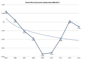 Economy of Puerto Rico - Image: Puerto rico economic activity index 2005 2013