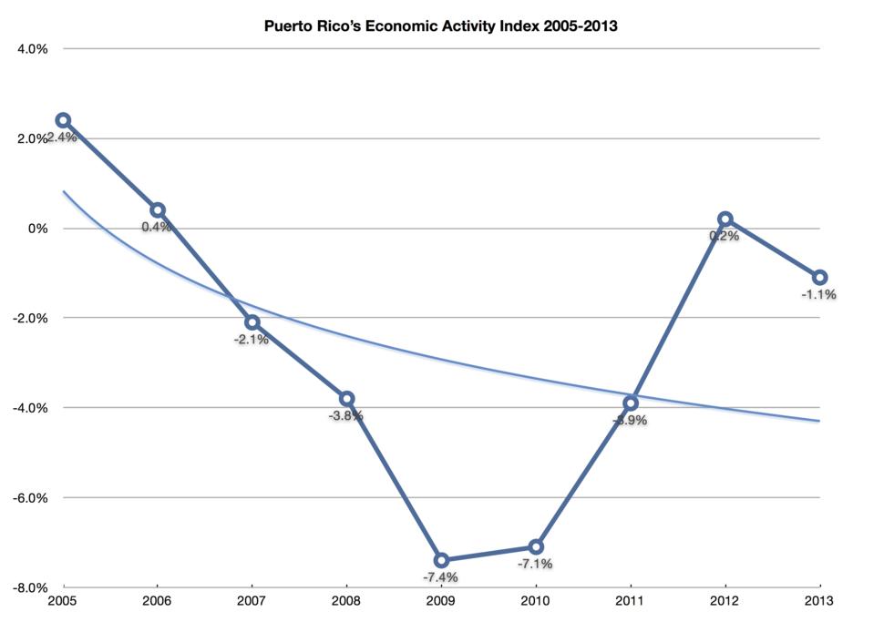 Puerto-rico-economic-activity-index-2005-2013