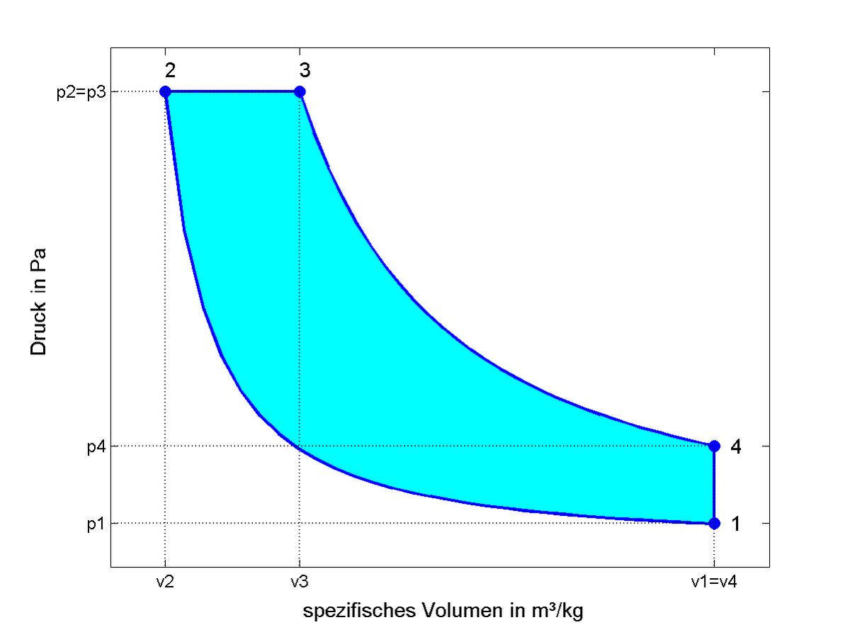 p-v-Diagramm – Wikipedia
