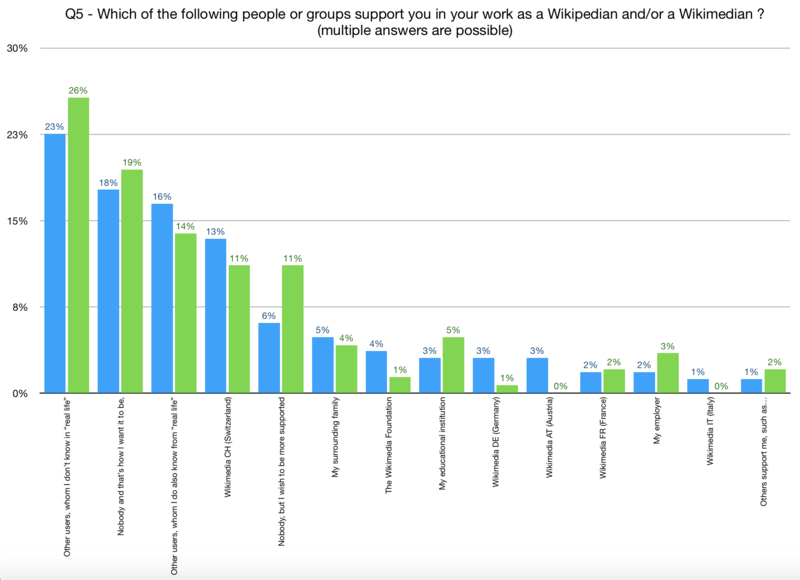 Which of the following groups support you in your work as Wikipedian and/or Wikimedian (in Wikimedia Projects)?