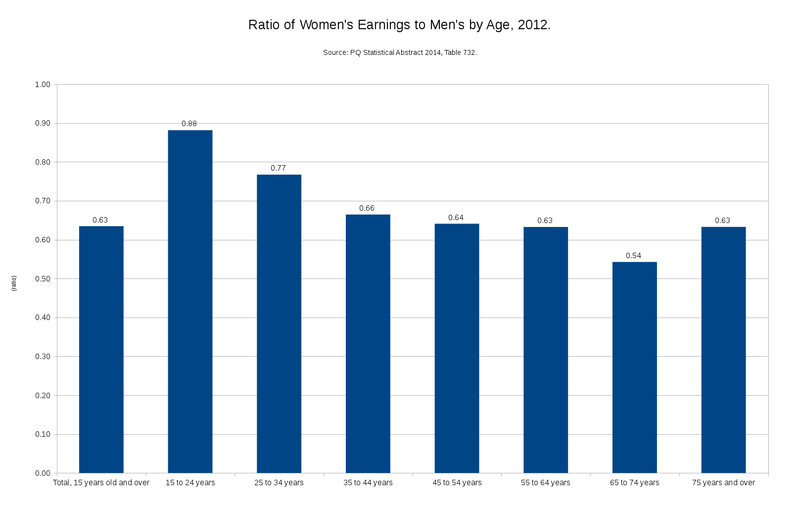 File:Ratio of Women's Earnings to Men's by Age 2012.png