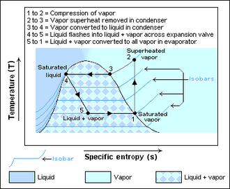 Heat pump and refrigeration cycle - Figure 2:Temperature–Entropy diagram of the vapor-compression cycle.