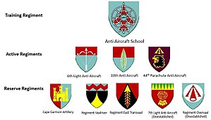 South African Army Air Defence Artillery Formation - SANDF Air Defence Regiments