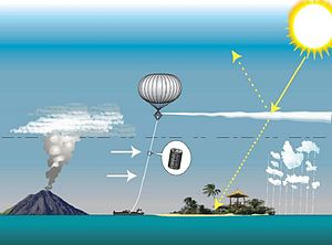 Solar radiation management - Proposed solar radiation management using a tethered balloon to inject sulfate aerosols into the stratosphere.