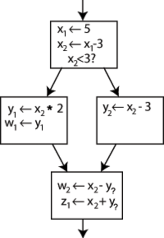 Static single assignment form - An example control flow graph, partially converted to SSA