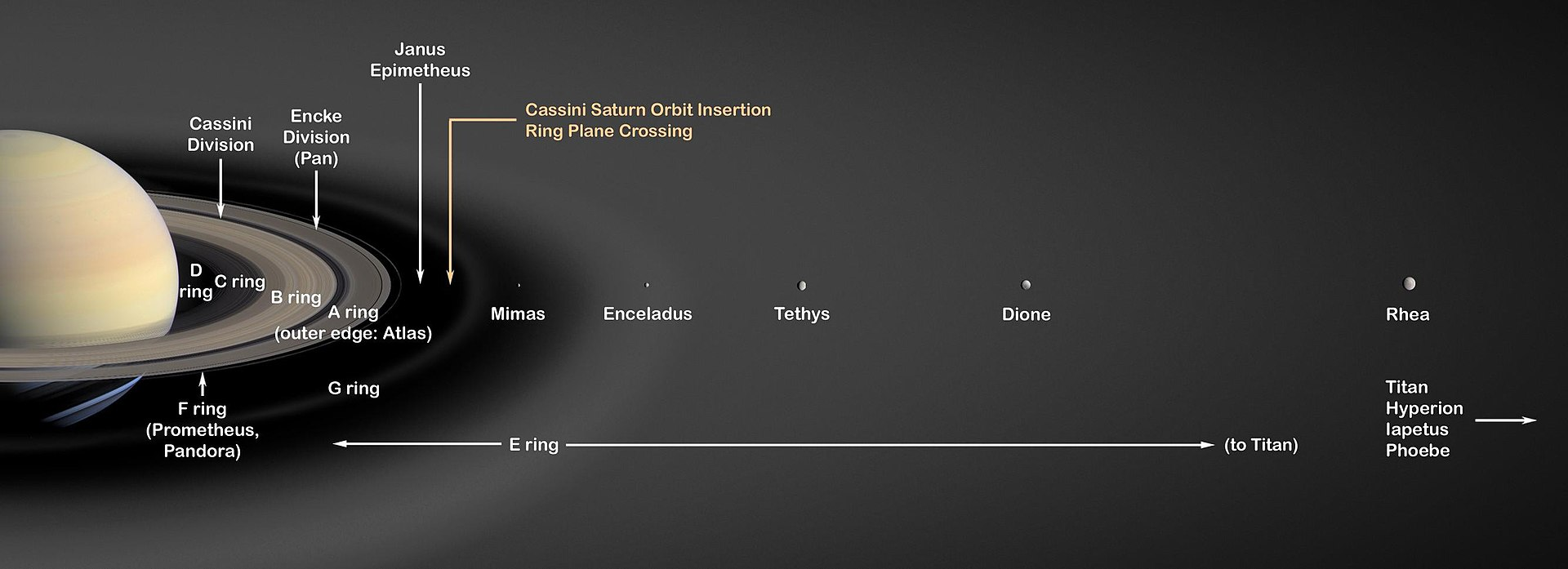 A spherical yellow-brownish body (Saturn) can be seen on the left. It is viewed at an oblique angle with respect to its equatorial plane. Around Saturn there are rings and small ring moons. Further to the right large round moons are shown in order of their distance.