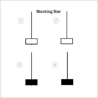 Shooting star (candlestick pattern)