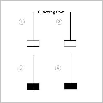 Shooting star (candlestick pattern) - Shooting star patterns are found in uptrends