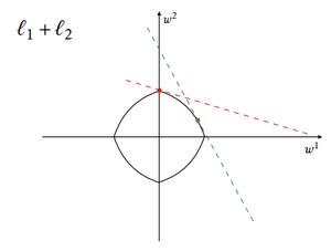 Regularization (mathematics) - Elastic net regularization