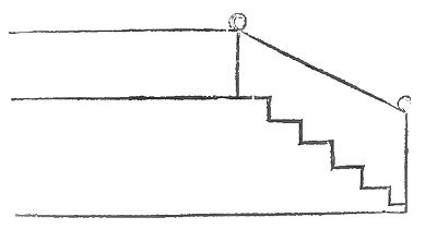 Stairs and rails, Philosophical Transactions, vol54, no caption.jpg
