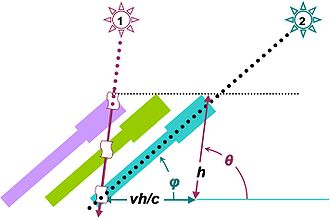 Aberration of light - Figure 2: As light propagates down the telescope, the telescope moves requiring a tilt to the telescope that depends on the speed of light. The apparent angle of the star φ differs from its true angle θ.