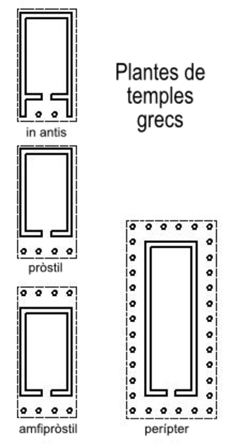 Antae temple - Antae, Prostylos, Amphi-prostylos and Peripteral temple layouts