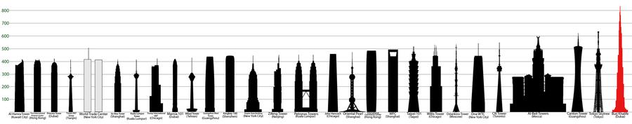 las estructuras ms altas del mundo