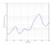 Figure 4: Figure 4: The absorption coefficient spectrum of fat .