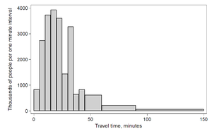 Histogram - Histogram of travel time (to work), US 2000 census. Area under the curve equals the total number of cases. This diagram uses Q/width from the table.
