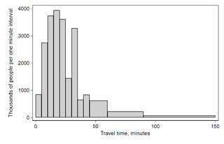 Frequency (statistics) number of times the event occurred in an experiment or study
