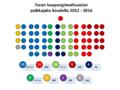 Turun kaupunginvaltuuston paikkajako 2012 - 2016.png