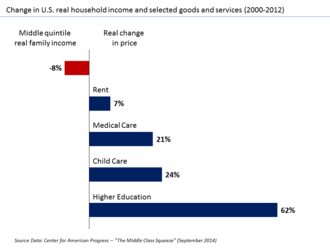 "Middle-class squeeze - While U.S. middle-class family incomes have stagnated as income shifts to the top, the costs of important goods and services continue rising, resulting in a ""Middle Class Squeeze."""