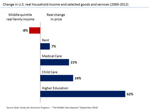 U.S. Change in real income versus selected goods and services v1