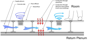 Underfloor air distribution - Heat transfer pathways in UFAD system.