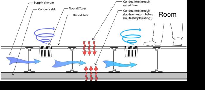 Underfloor Air Distribution Wikiwand