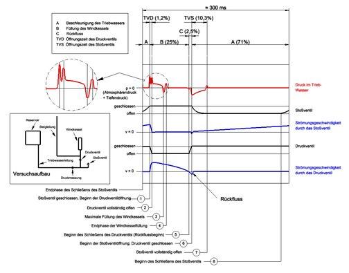 Hydraulischer Widder – Wikipedia