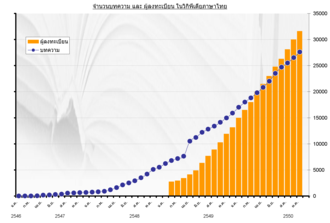 Thai Wikipedia - Thai Wikipedia statistics as of October 4th, 2007. It shows about 28,000 articles (shown in dots) and 32,000 users (orange bars).