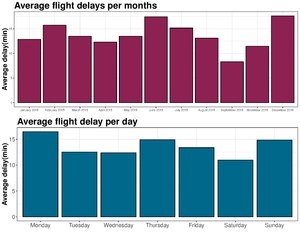 Flight cancellation and delay - Wikipedia