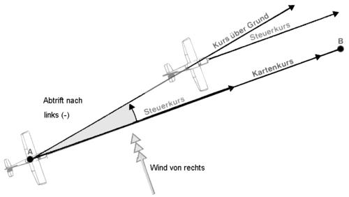Beispiel für einen Driftwinkel