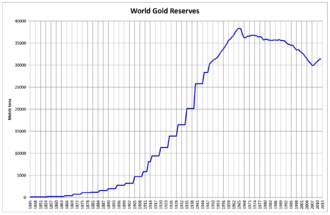 Gold reserve - World Gold Reserves from 1845 to 2013, in metric tons (also known as tonnes in the United States)