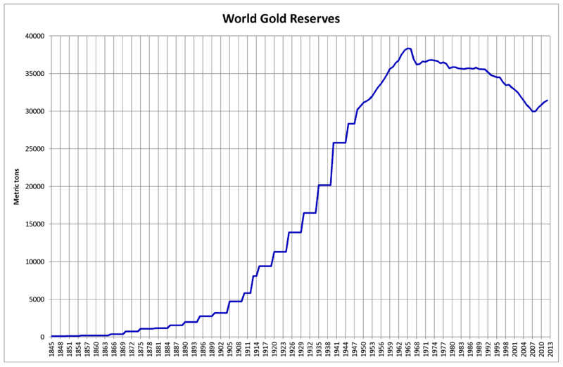 File:World Gold Reserves.png