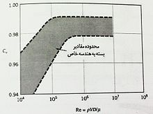 [تصویر:  220px-%D8%AA%D8%B5%D9%88%DB%8C%D8%B1_7.jpg]