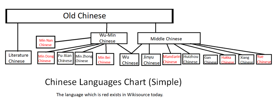 Requests for new languages/Wikisource Literary Chinese - Meta