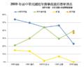 1996-2000-Taiwan-electoral-data.png
