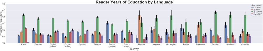Education (number of years completed) of Wikipedia readers across 13 languages from June 2019 survey
