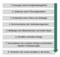8-Stufen Change Modell Kotter deutsch.png