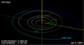 933 Susi orbit on 01 Jan 2009.png