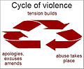 Abuse cycle of domestic violence.jpg