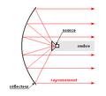 Antenne parabolique - prime focus.png