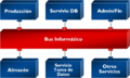 Arquitectura Orientada a Servicios.png