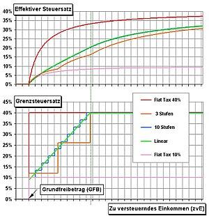Comparison of progressive taxes
